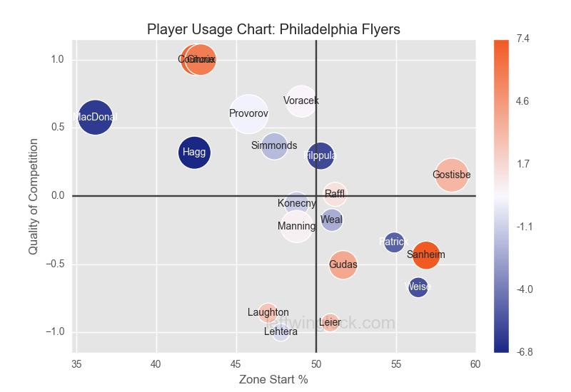 Philadelphia Flyers Player Usage Chart