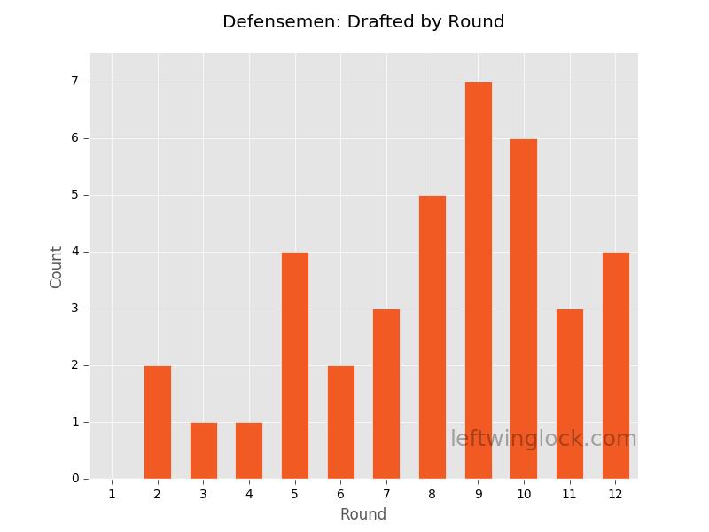 Finding Value at Defensemen Position