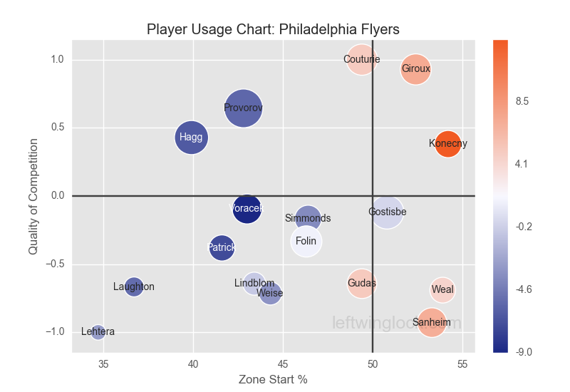 Philadelphia Flyers Player Usage Chart 2018-2019