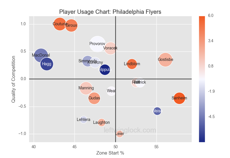 Philadelphia Flyers Player Usage Chart 2017-2018