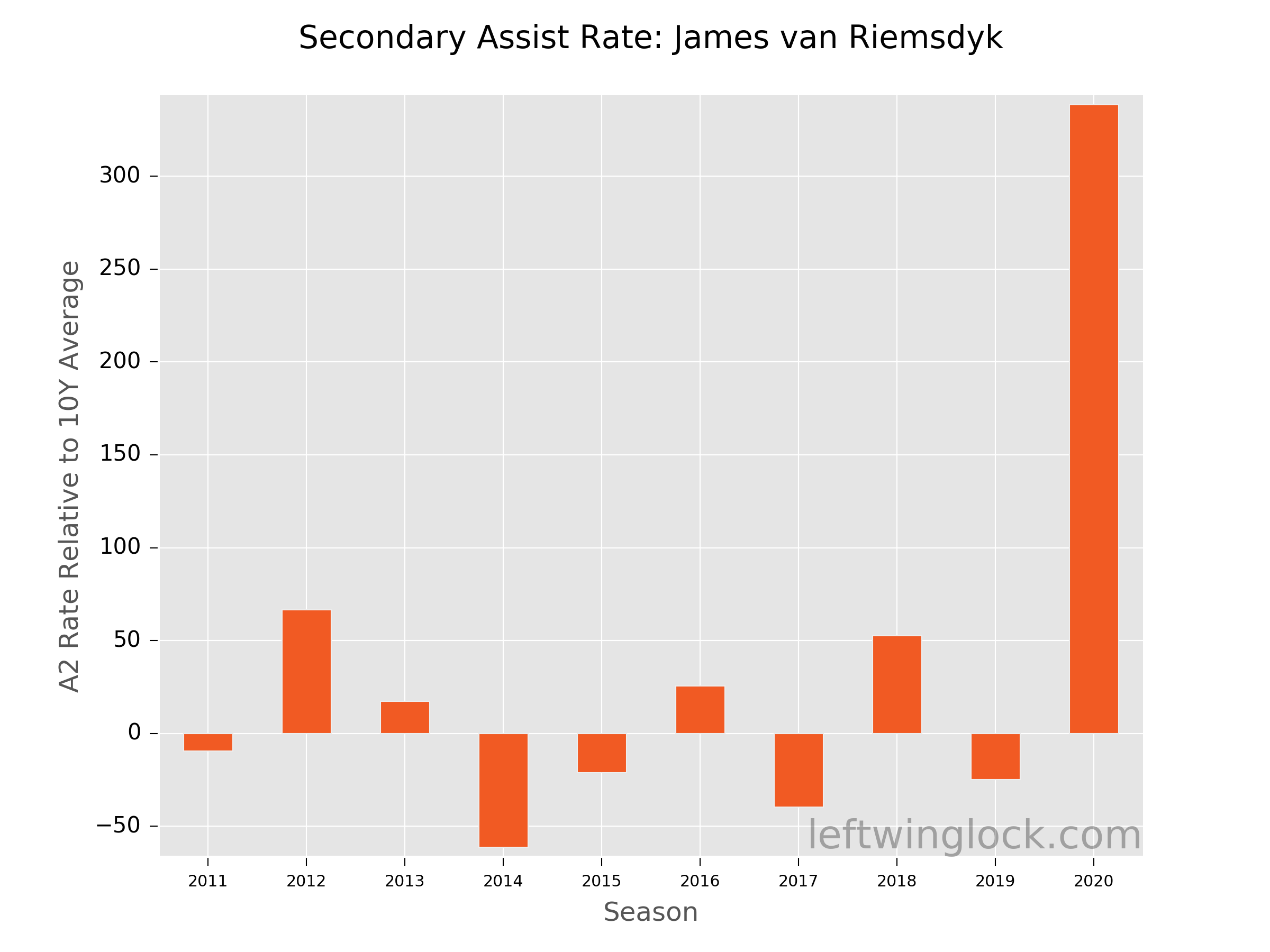 James van Riemsdyk Secondary Assist Rate