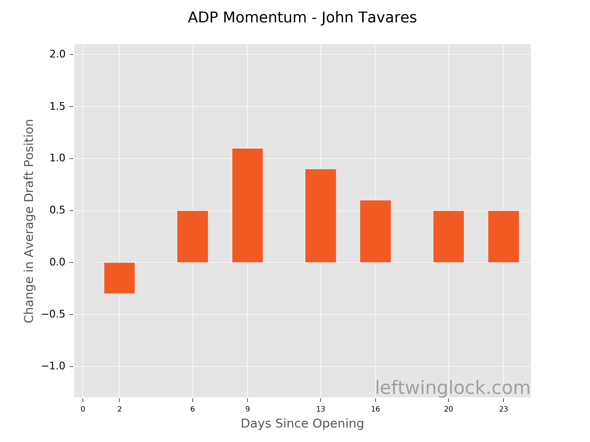 John Tavares Average Draft Position