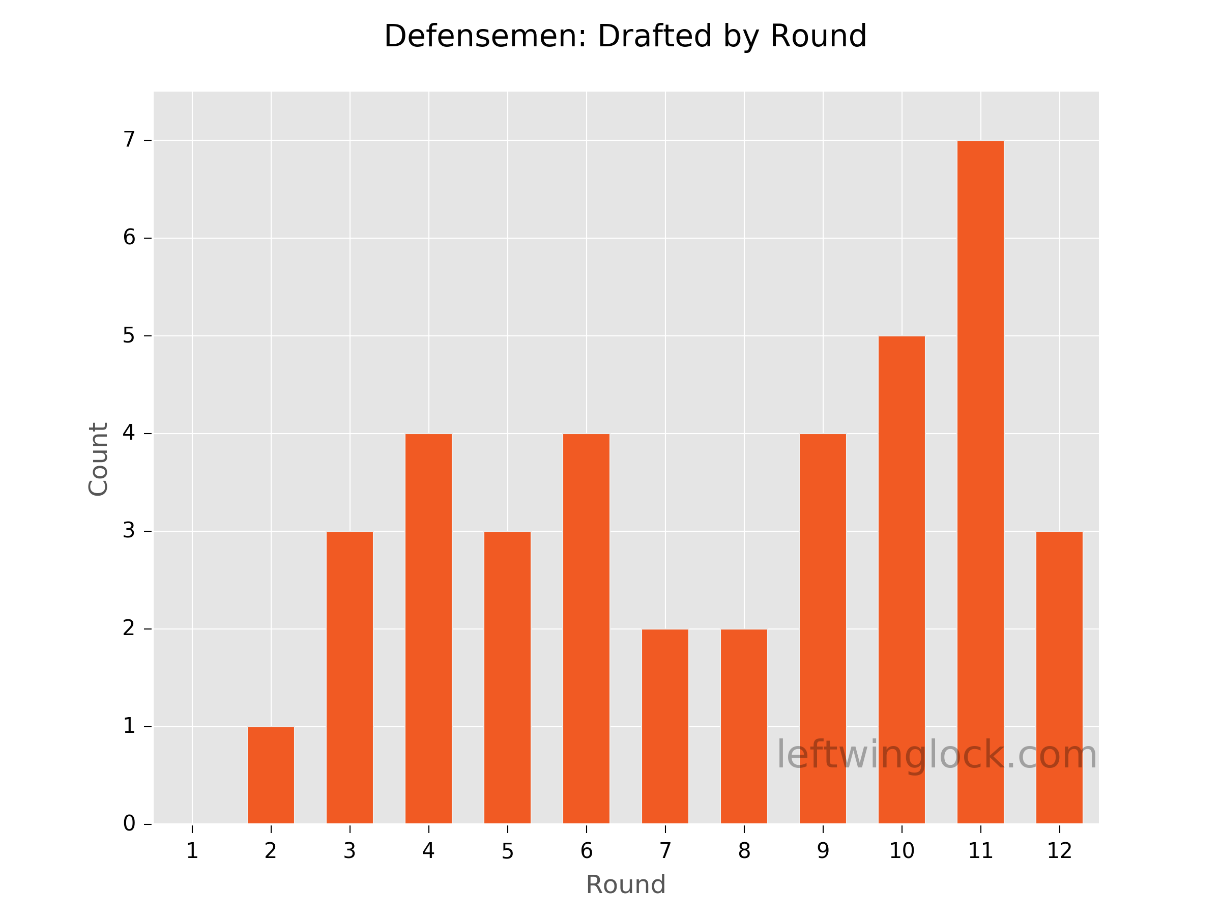 Finding Value at the Defenseman Position