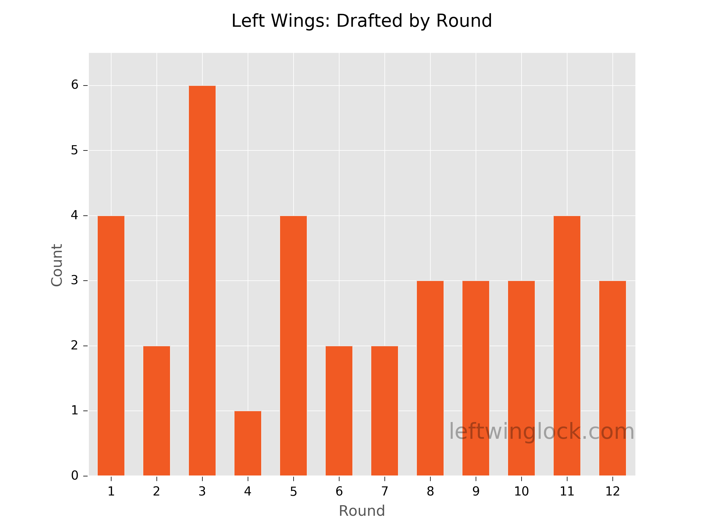 Finding Value at Left Wing Position