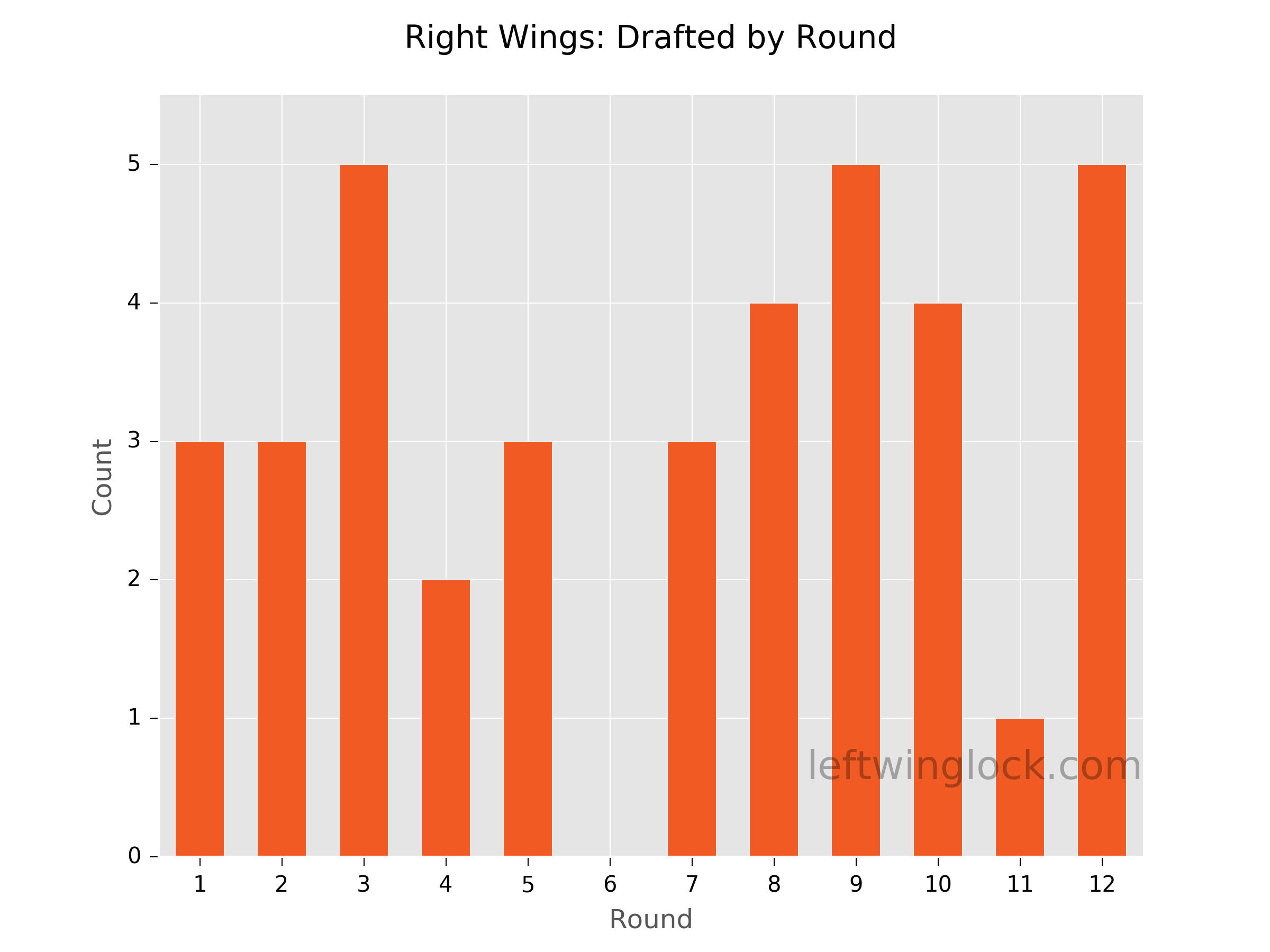 Finding Value at Right Wing Position