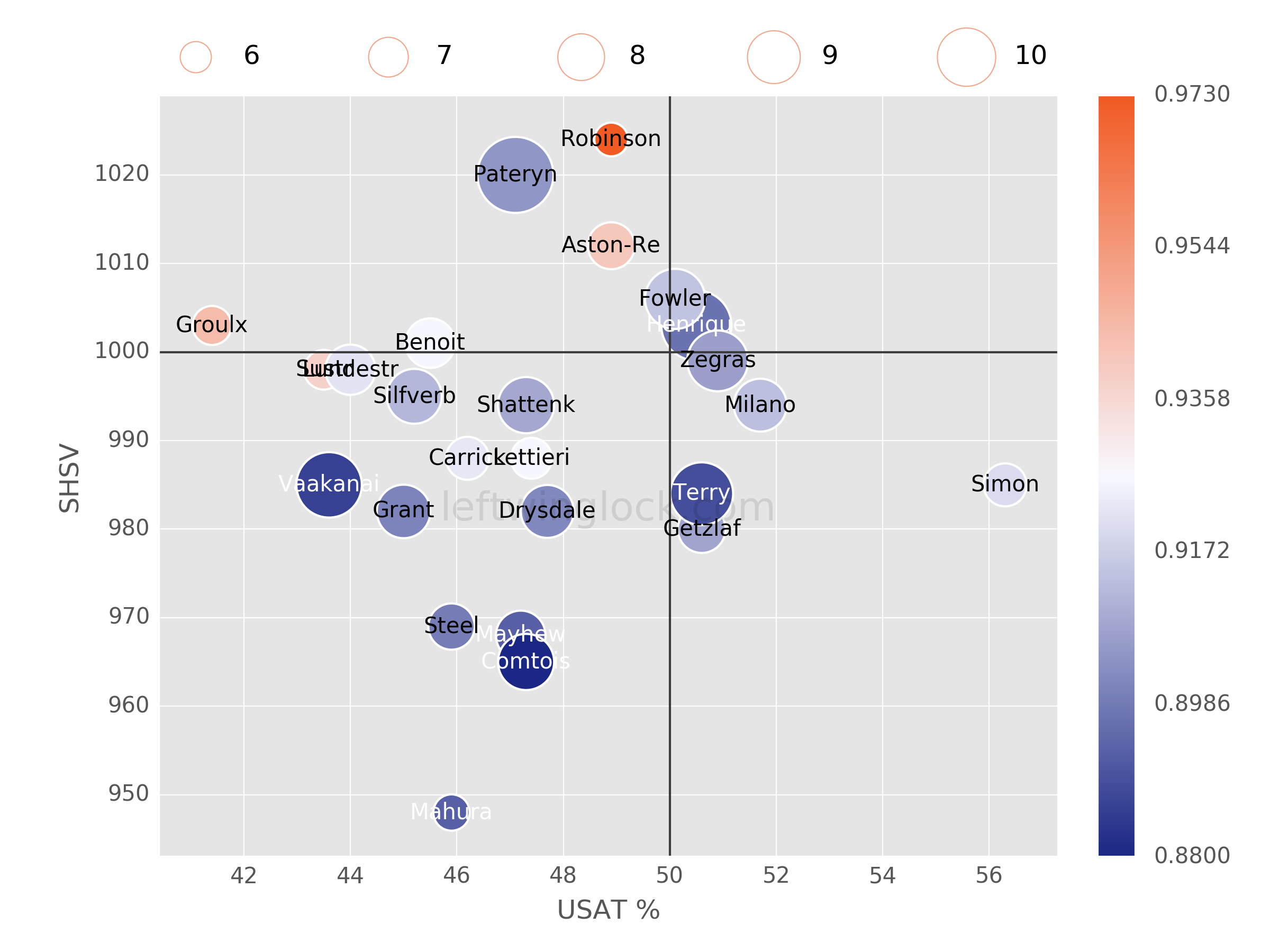 Anaheim Ducks Possession and Luck Chart