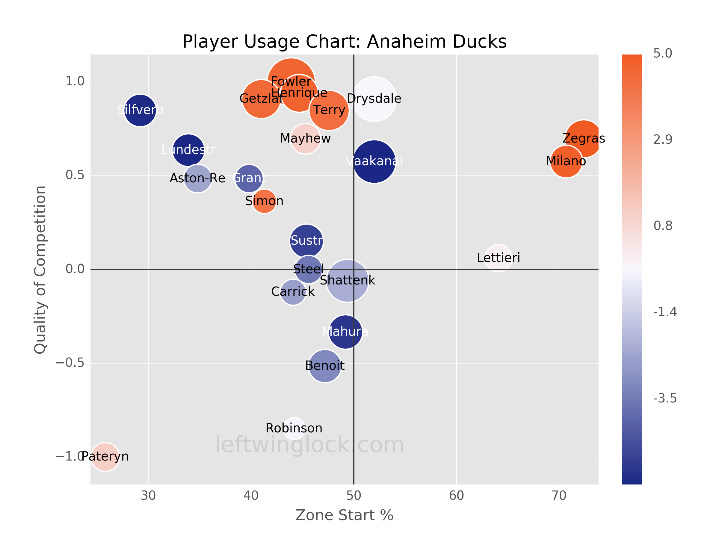 Anaheim Ducks Player Usage Chart