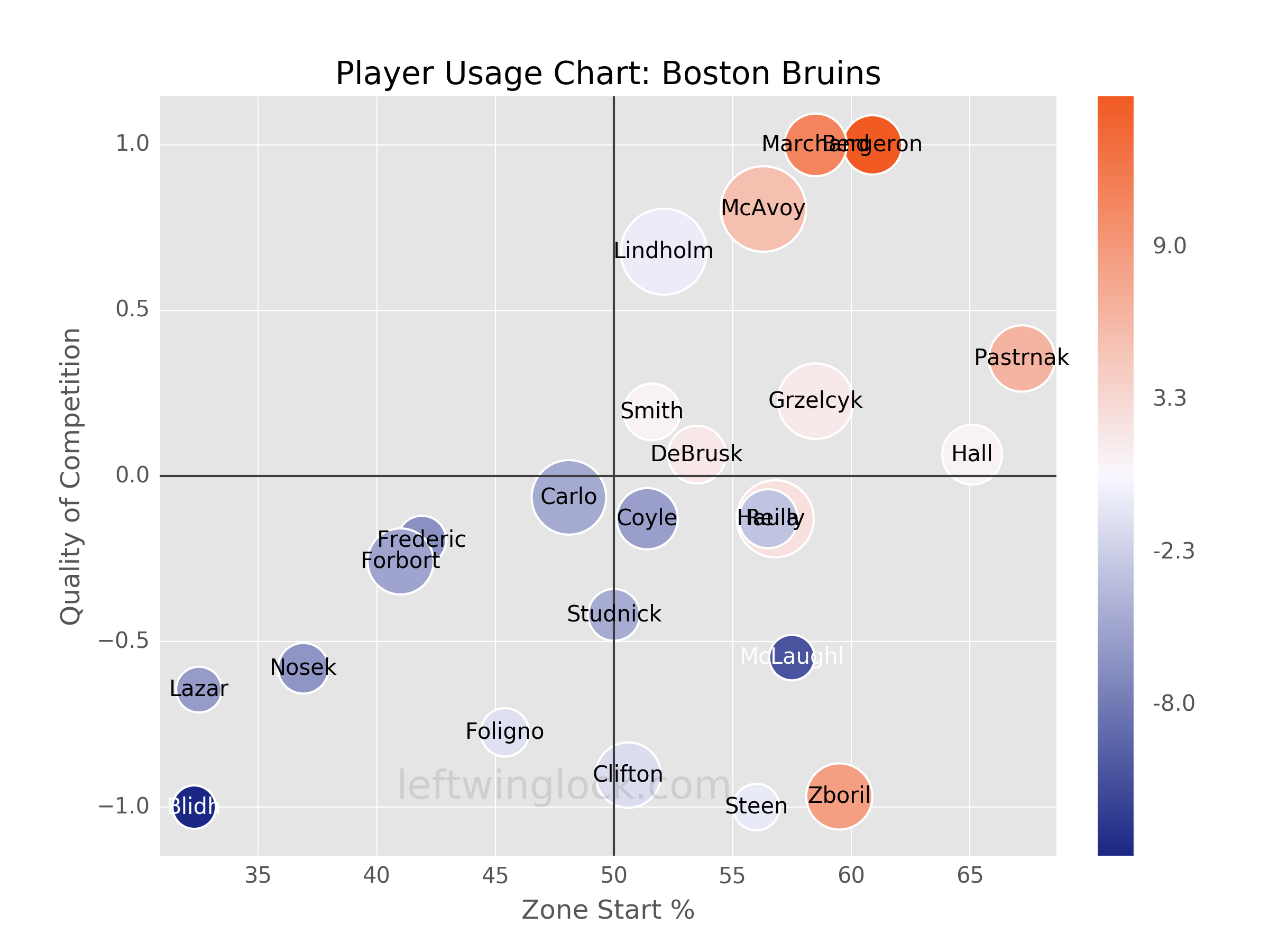 Boston Bruins Player Usage Chart