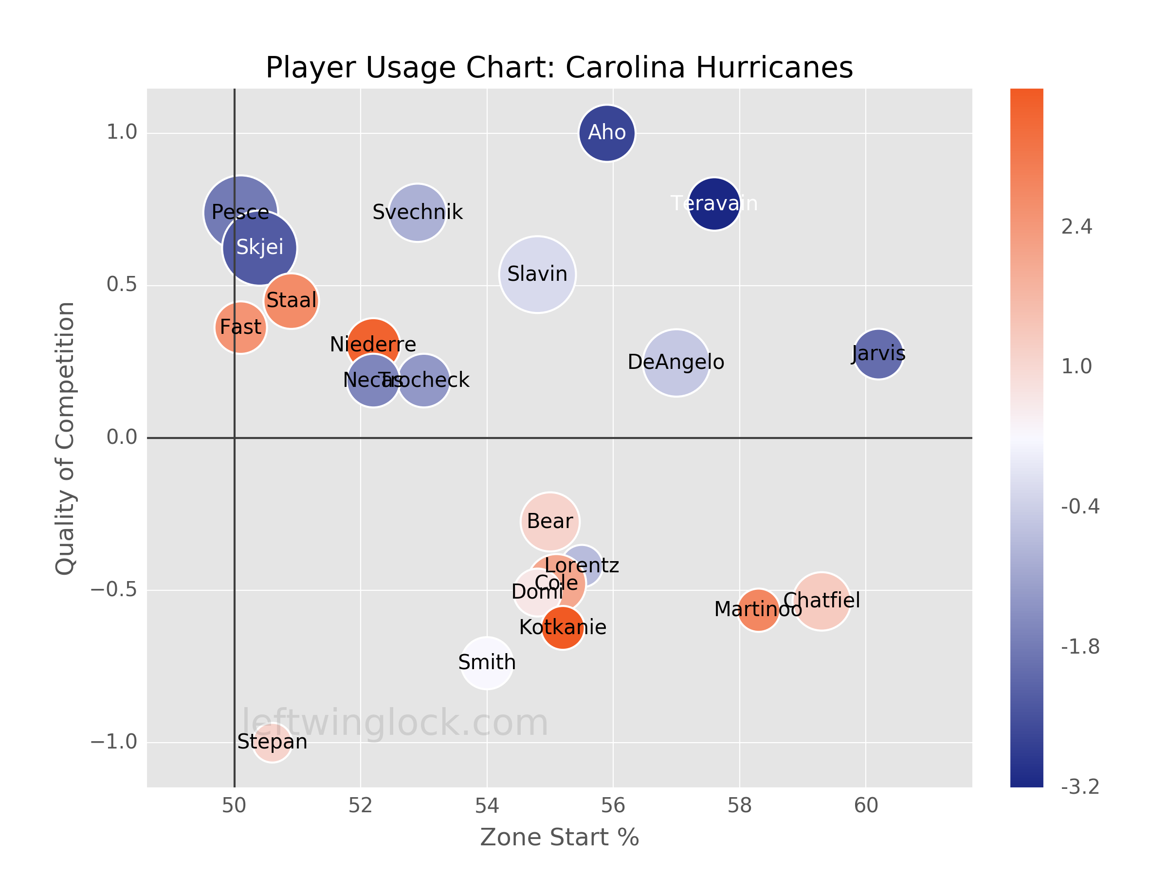 Carolina Hurricanes Player Usage Chart