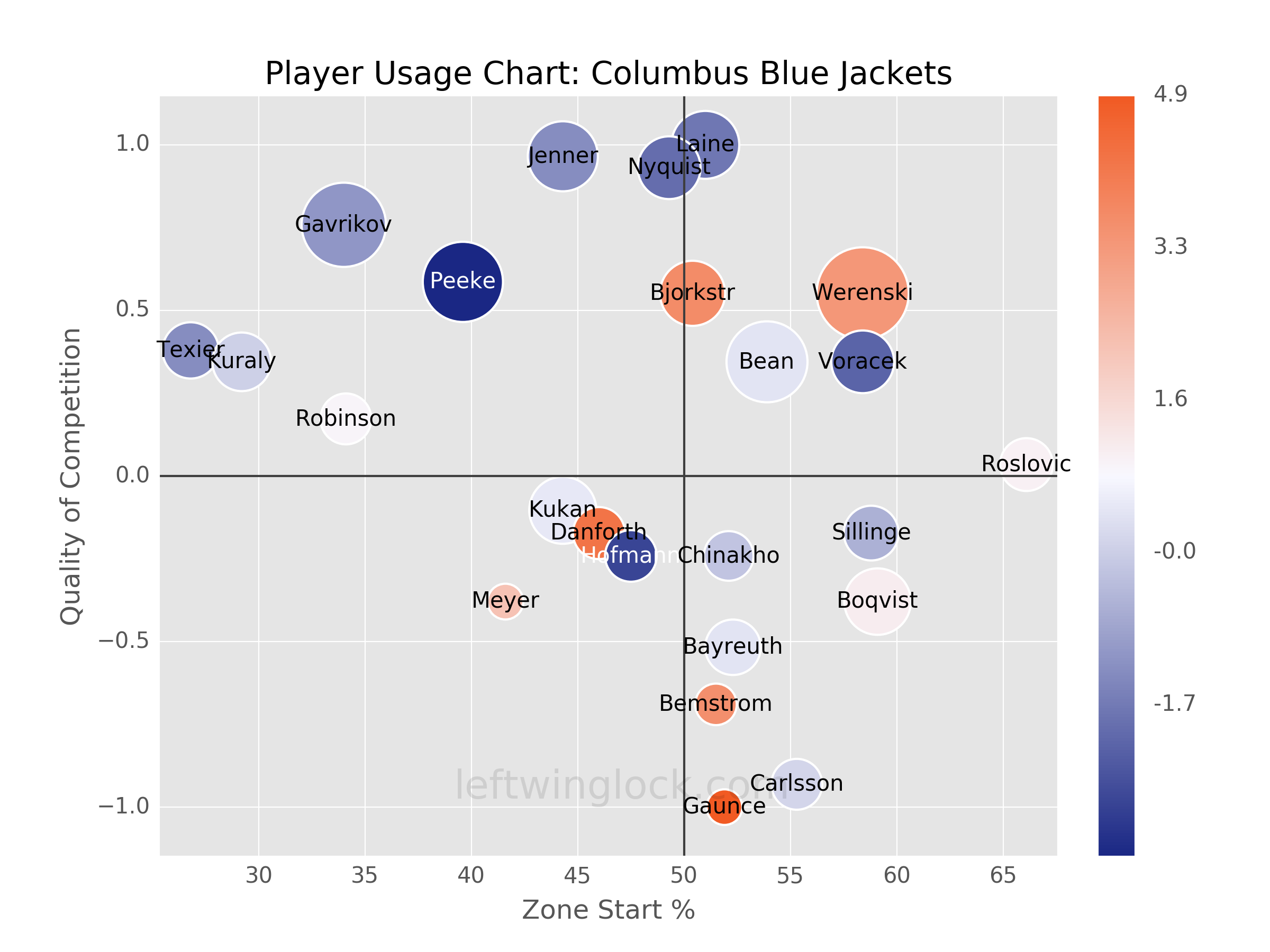 Columbus Blue Jackets Player Usage Chart