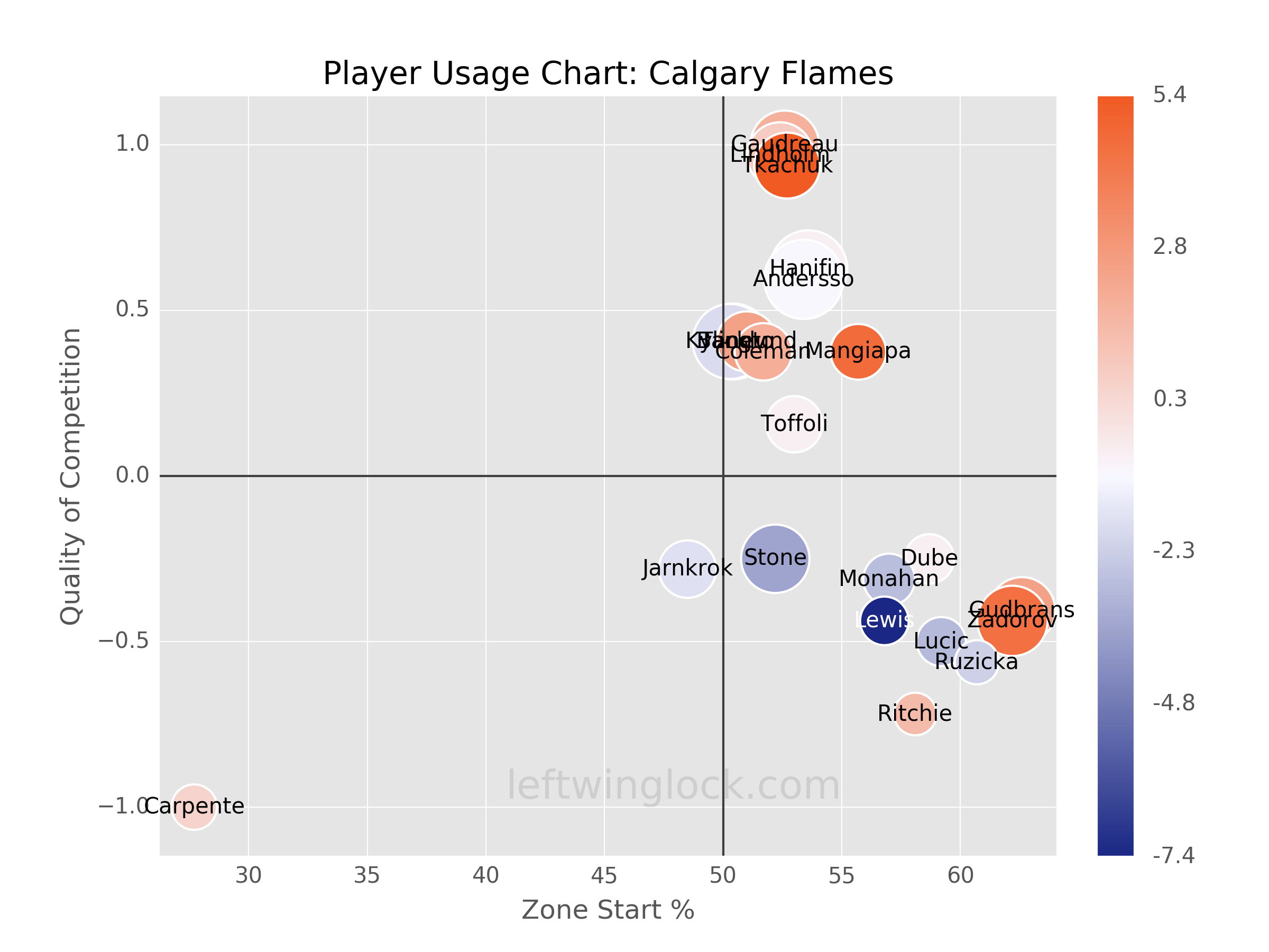Calgary Flames Player Usage Chart