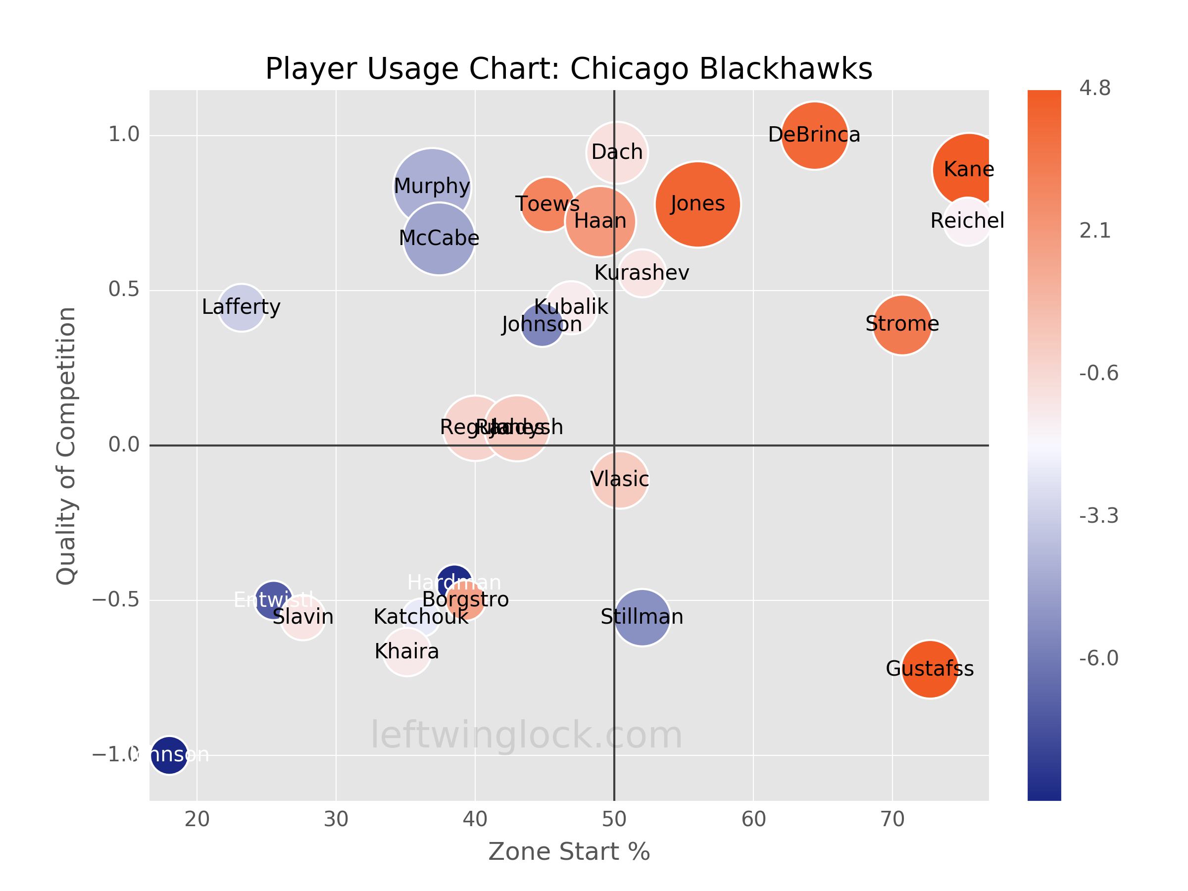 Chicago Blackhawks Player Usage Chart