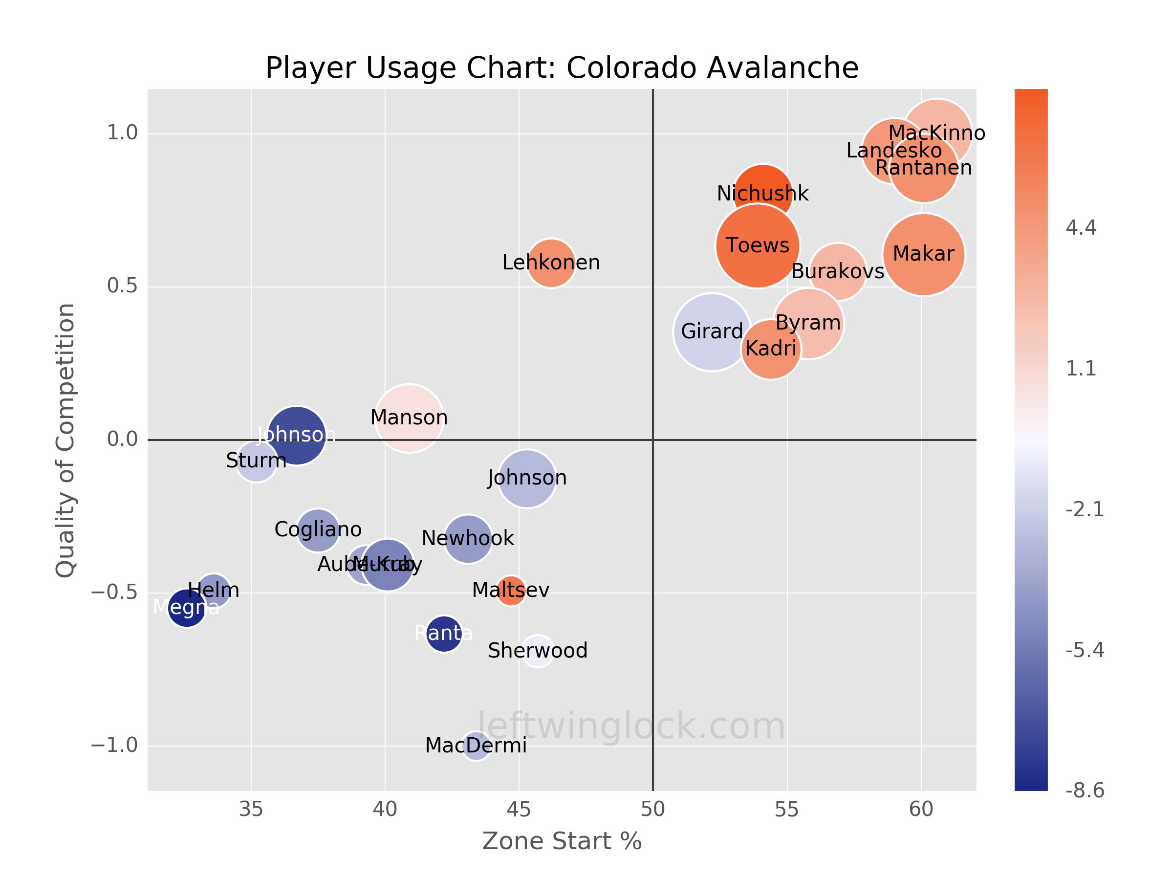 Colorado Avalanche Player Usage Chart