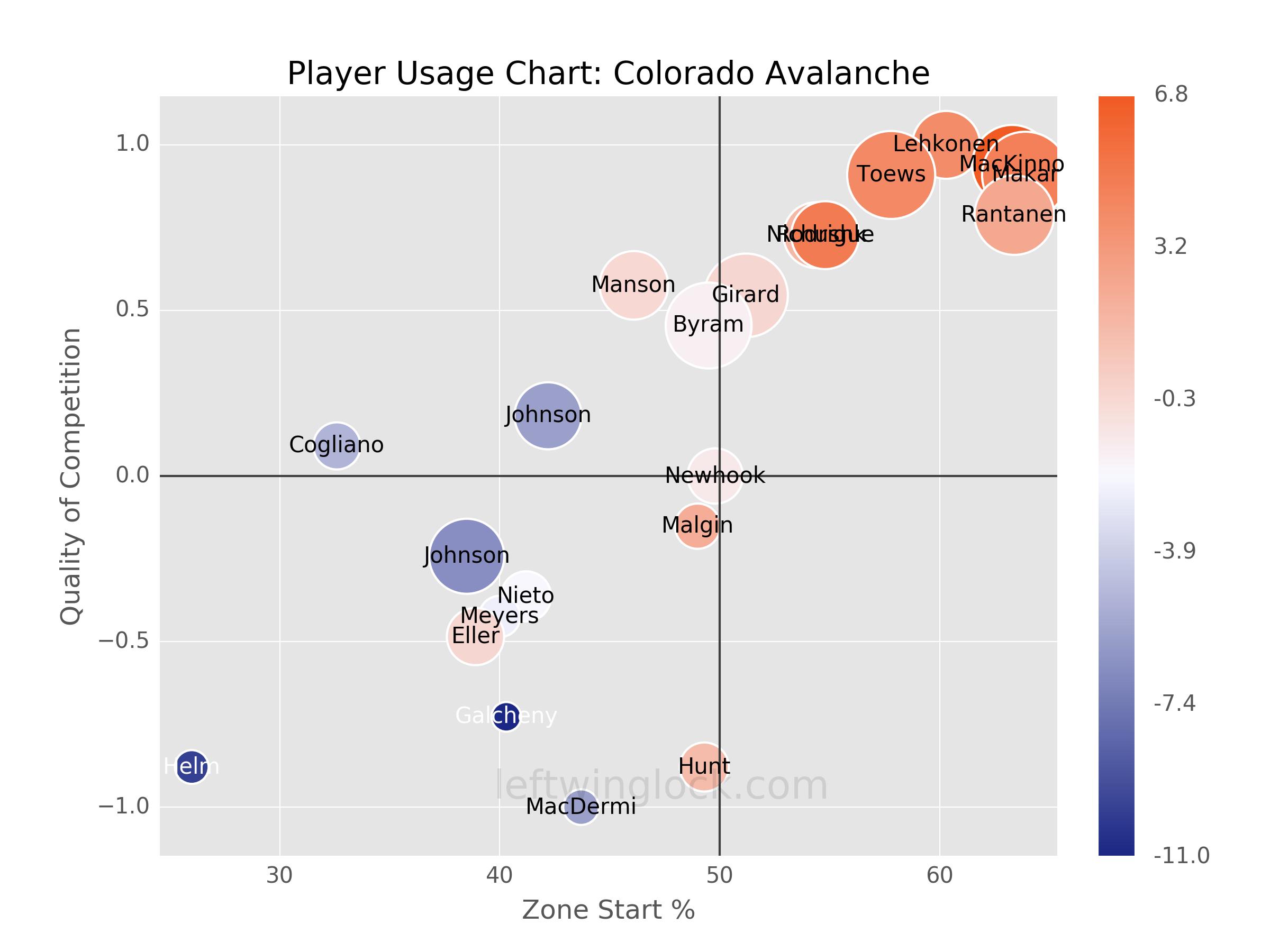Colorado Avalanche Player Usage Chart