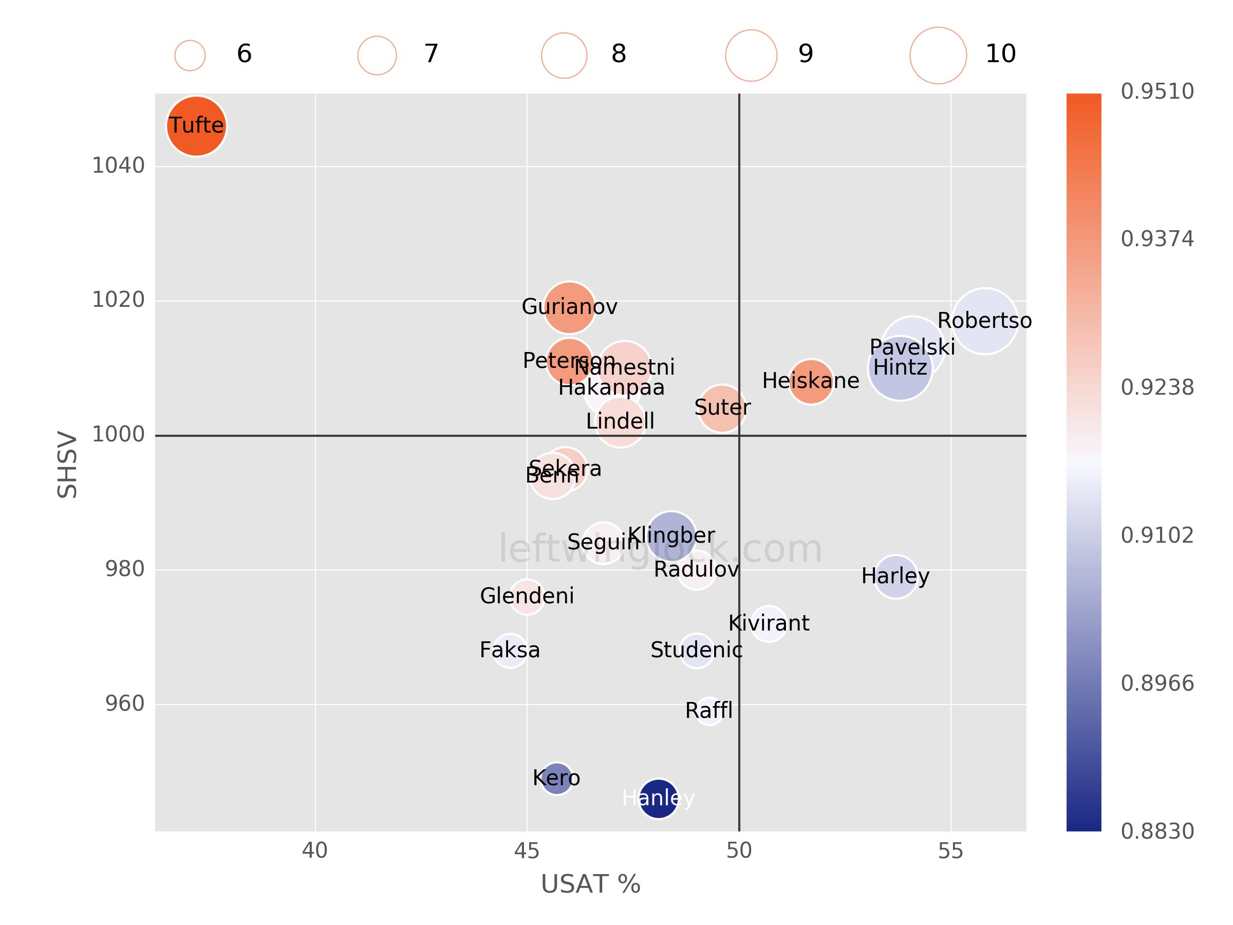 Dallas Stars Possession and Luck Chart