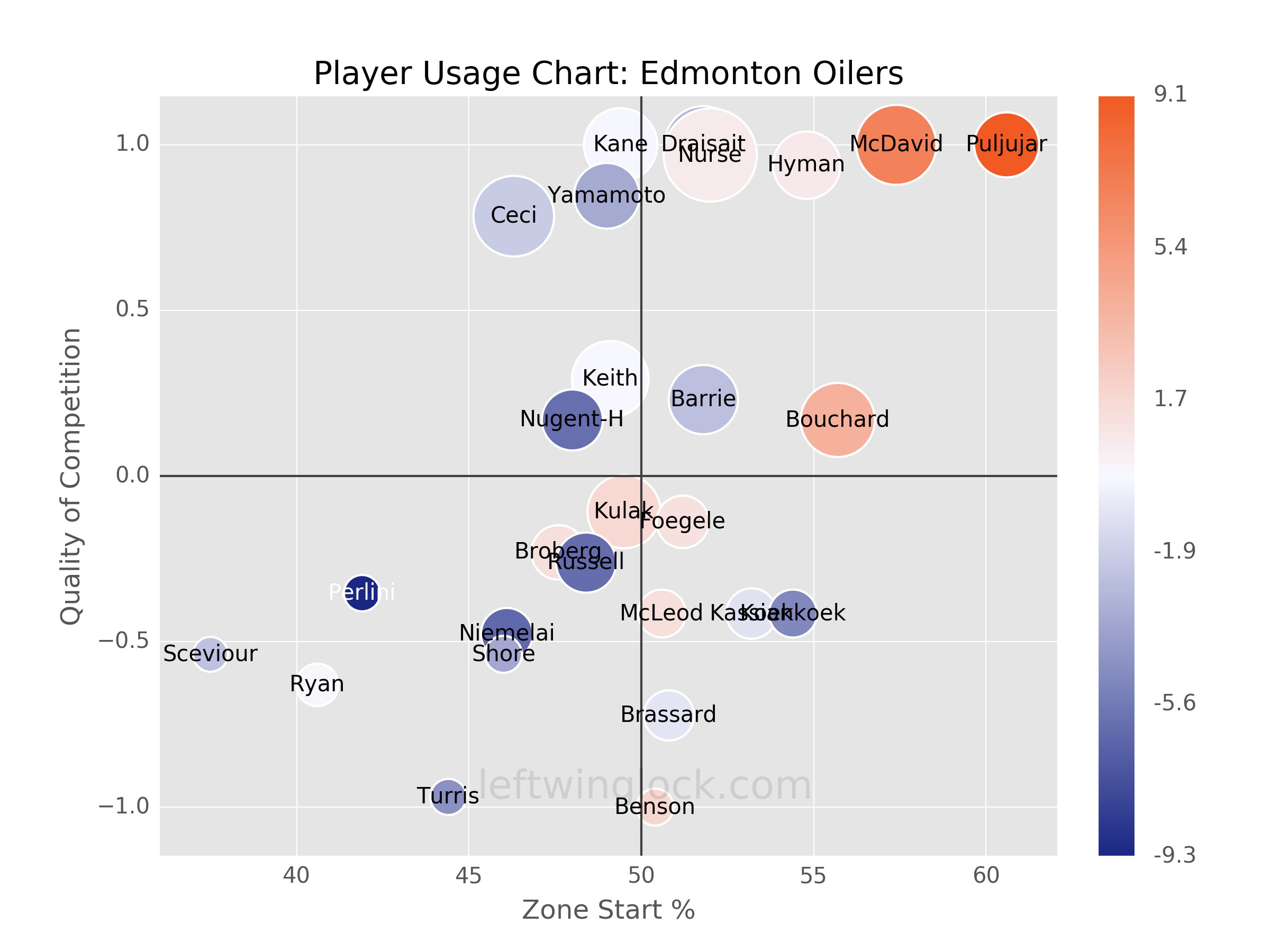 Edmonton Oilers Player Usage Chart