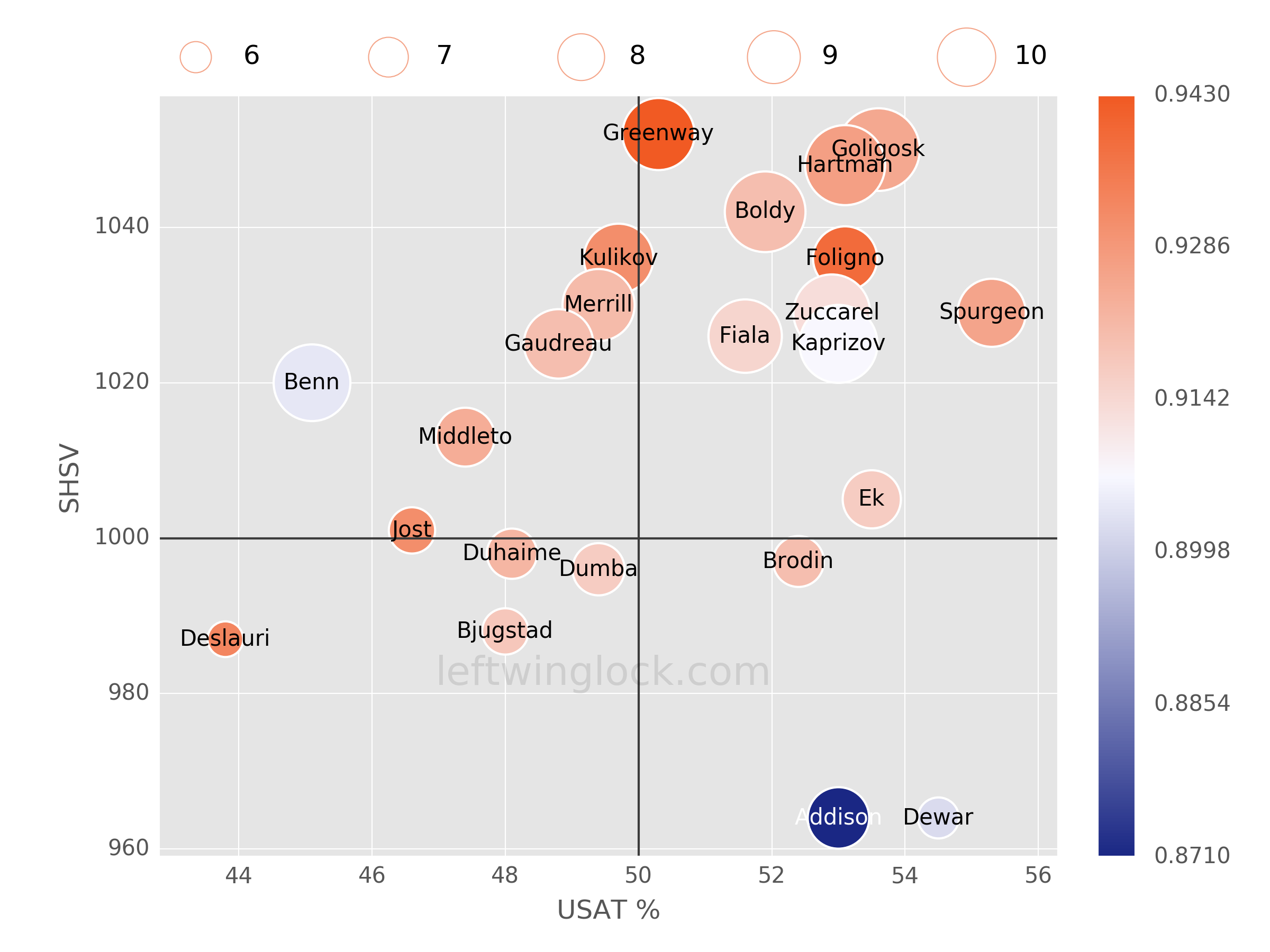 Minnesota Wild Possession and Luck Chart