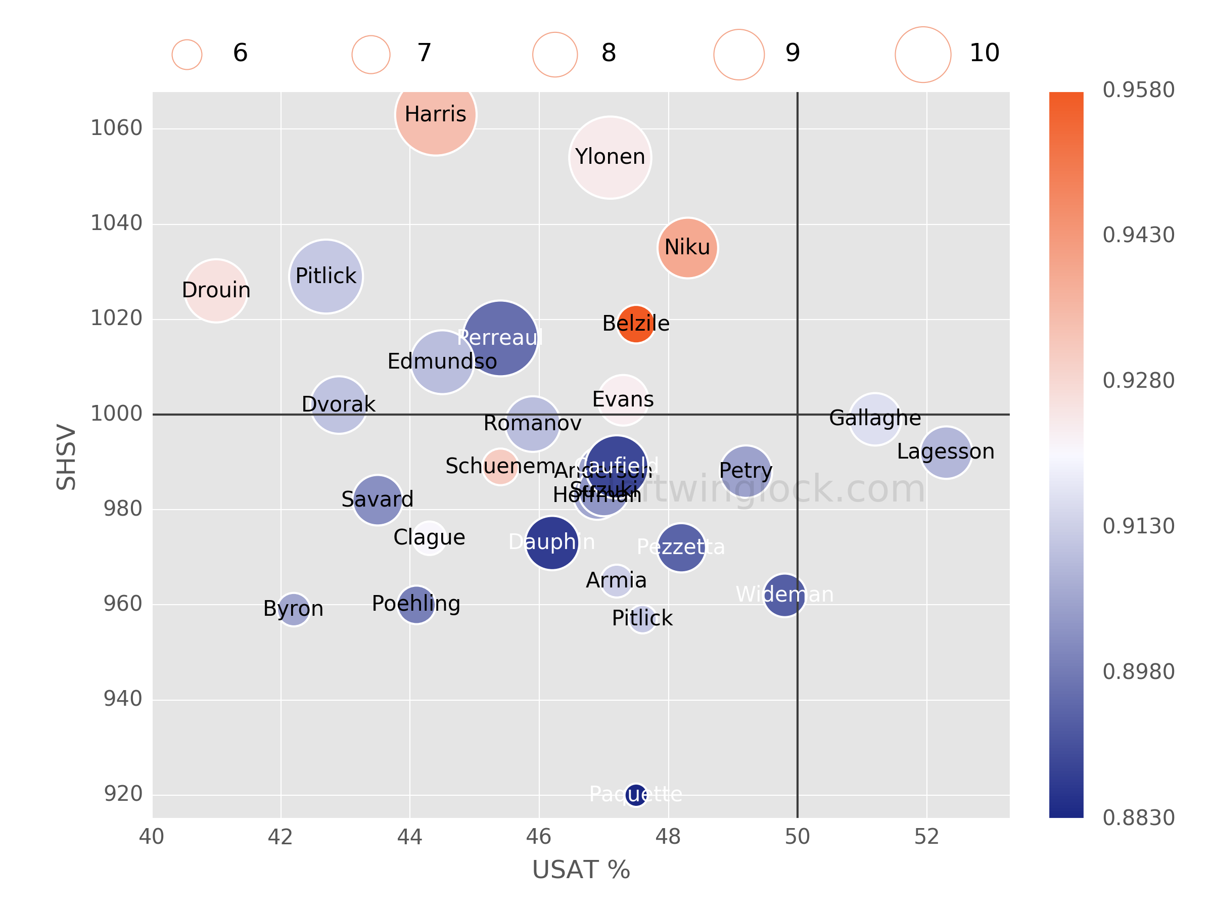 Montreal Canadiens Possession and Luck Chart
