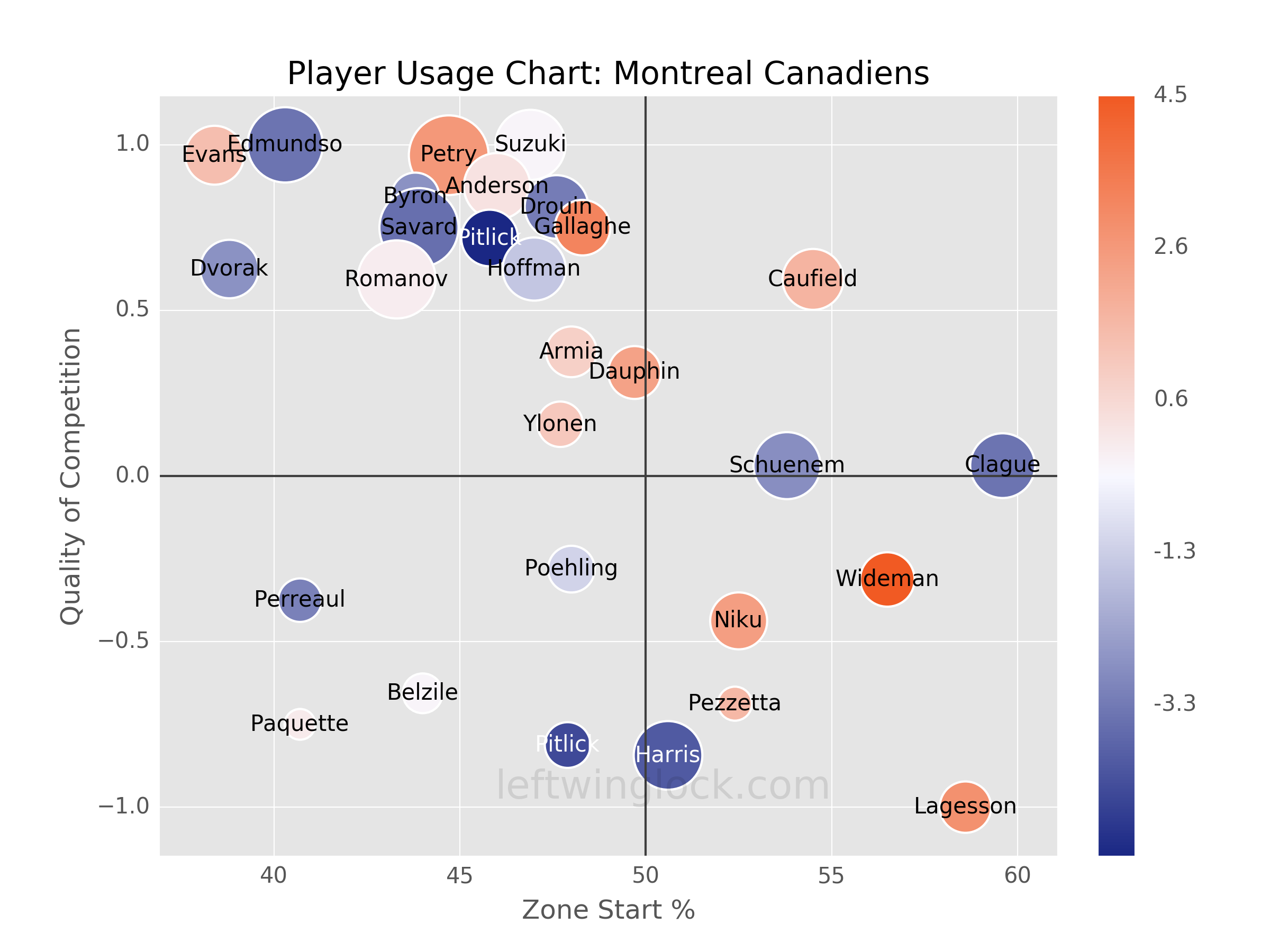 Montreal Canadiens Player Usage Chart