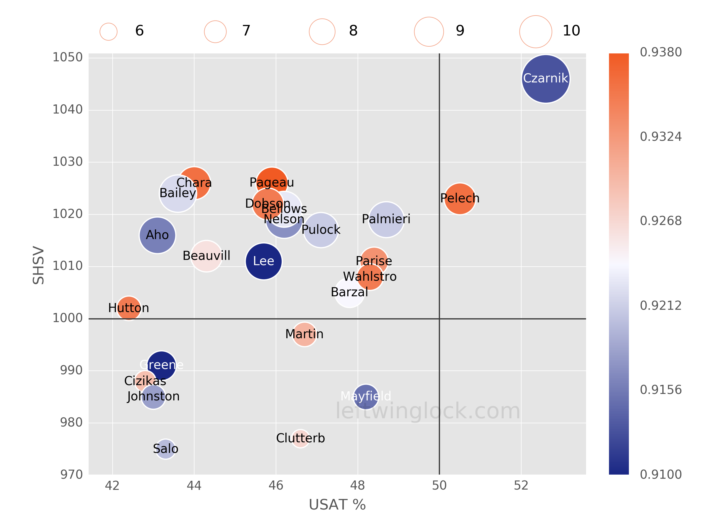 New York Islanders Possession and Luck Chart