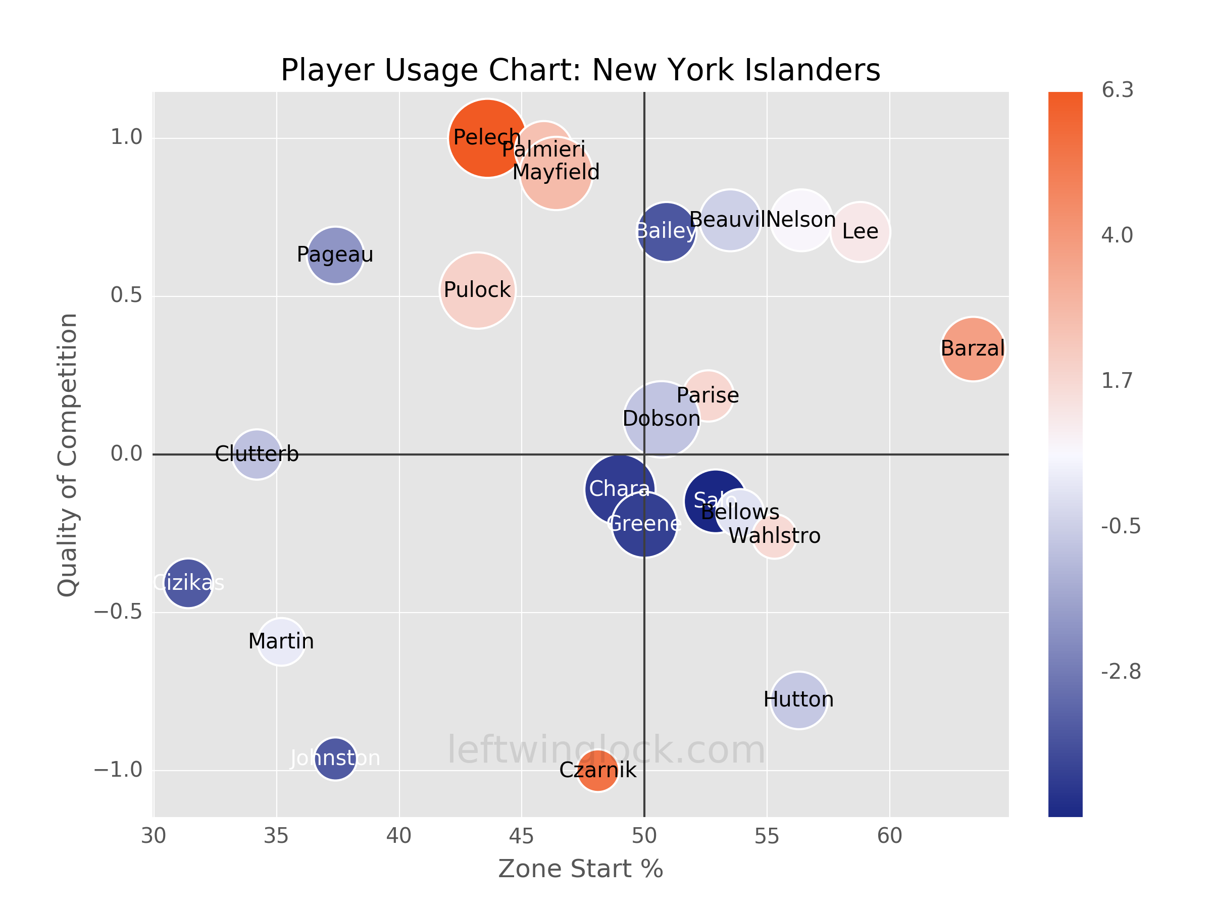 New York Islanders Player Usage Chart
