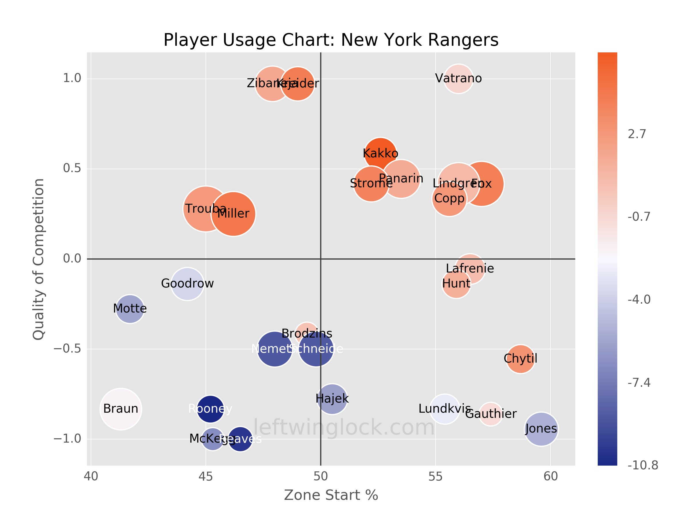 New York Rangers Player Usage Chart