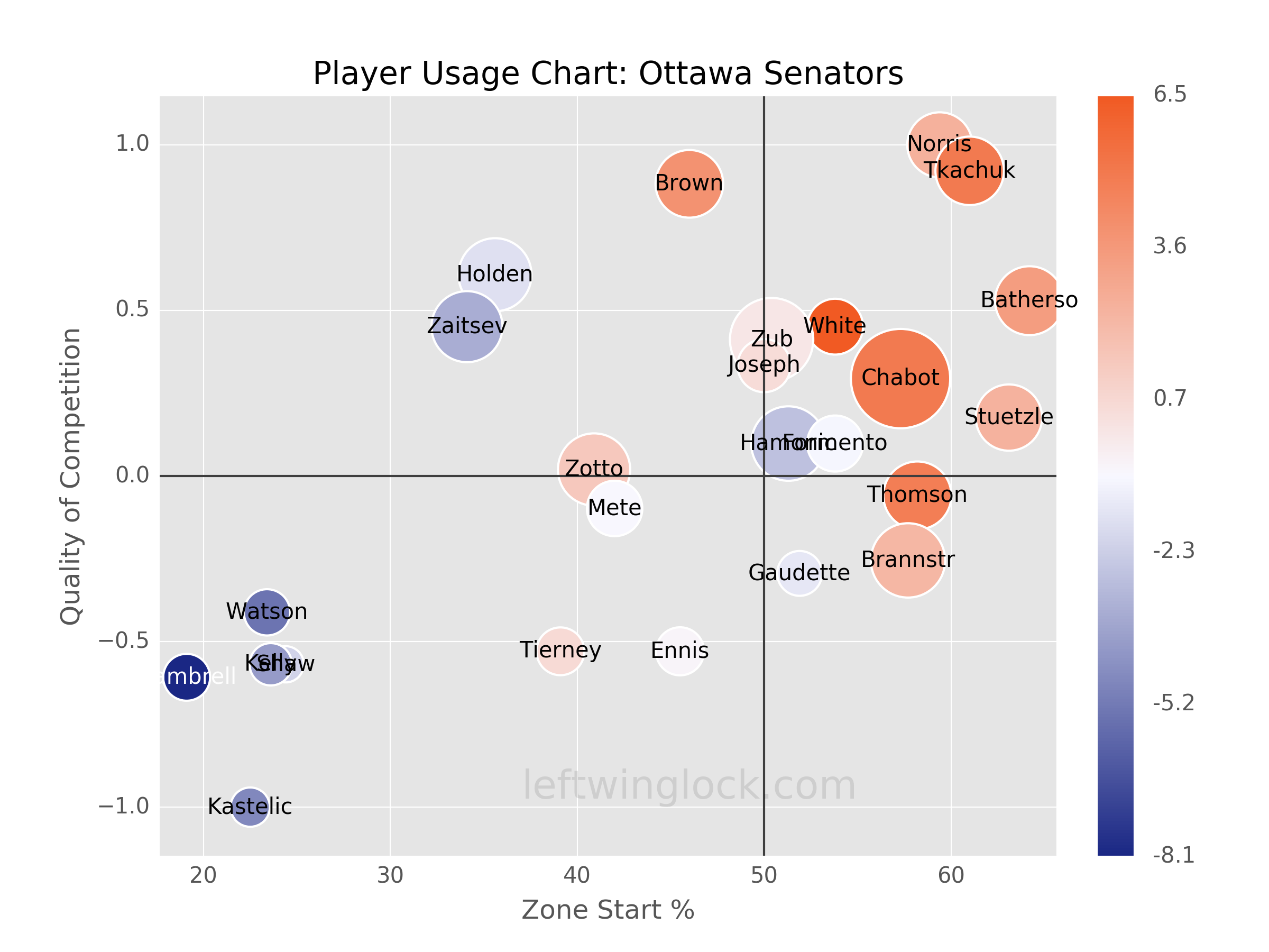 Ottawa Senators Player Usage Chart