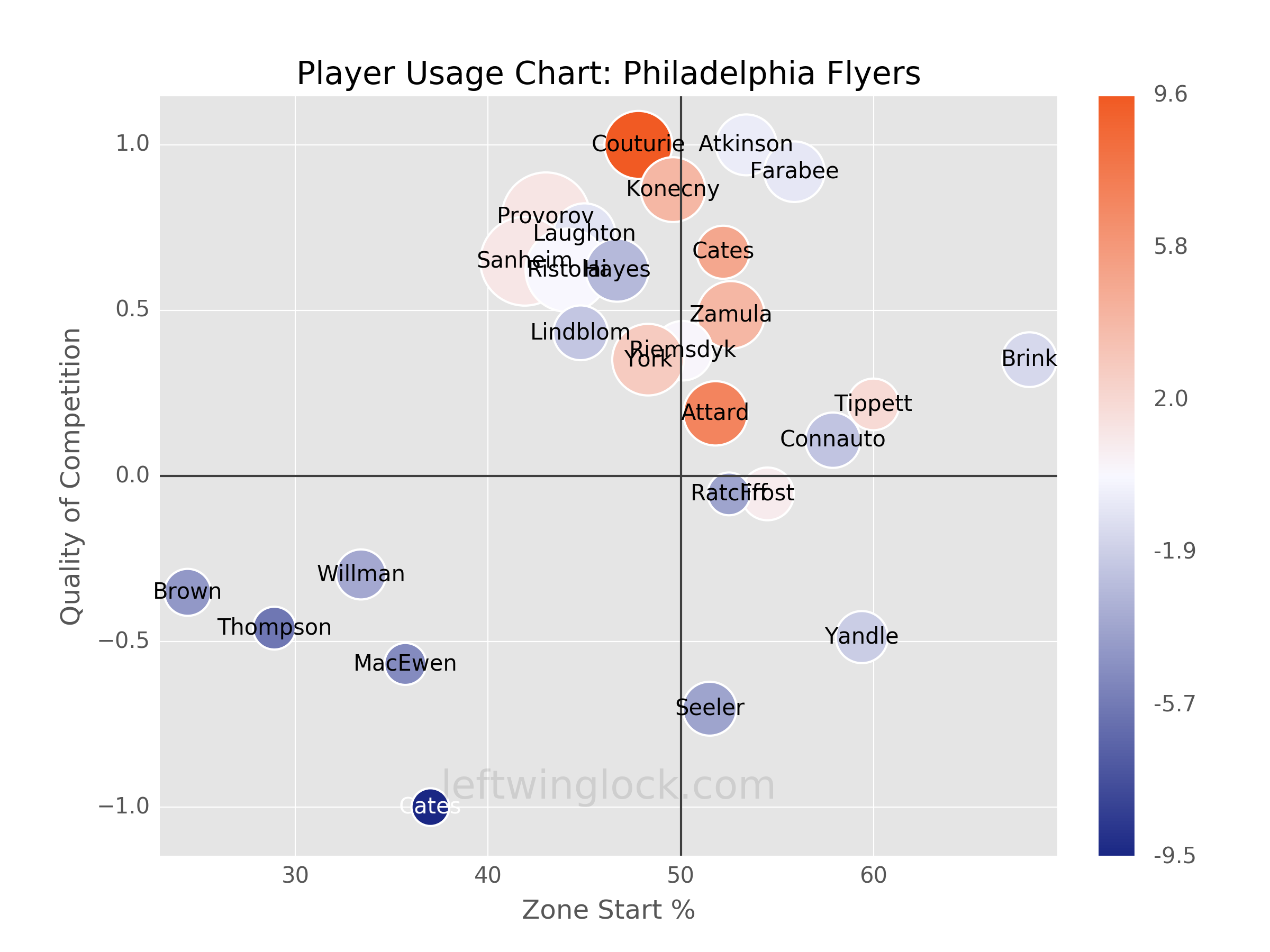 Philadelphia Flyers Player Usage Chart