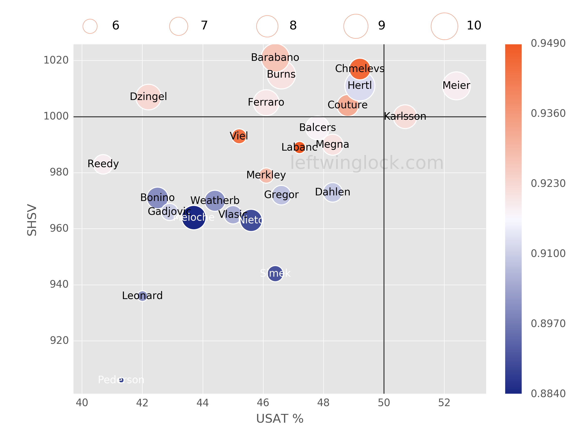 San Jose Sharks Possession and Luck Chart