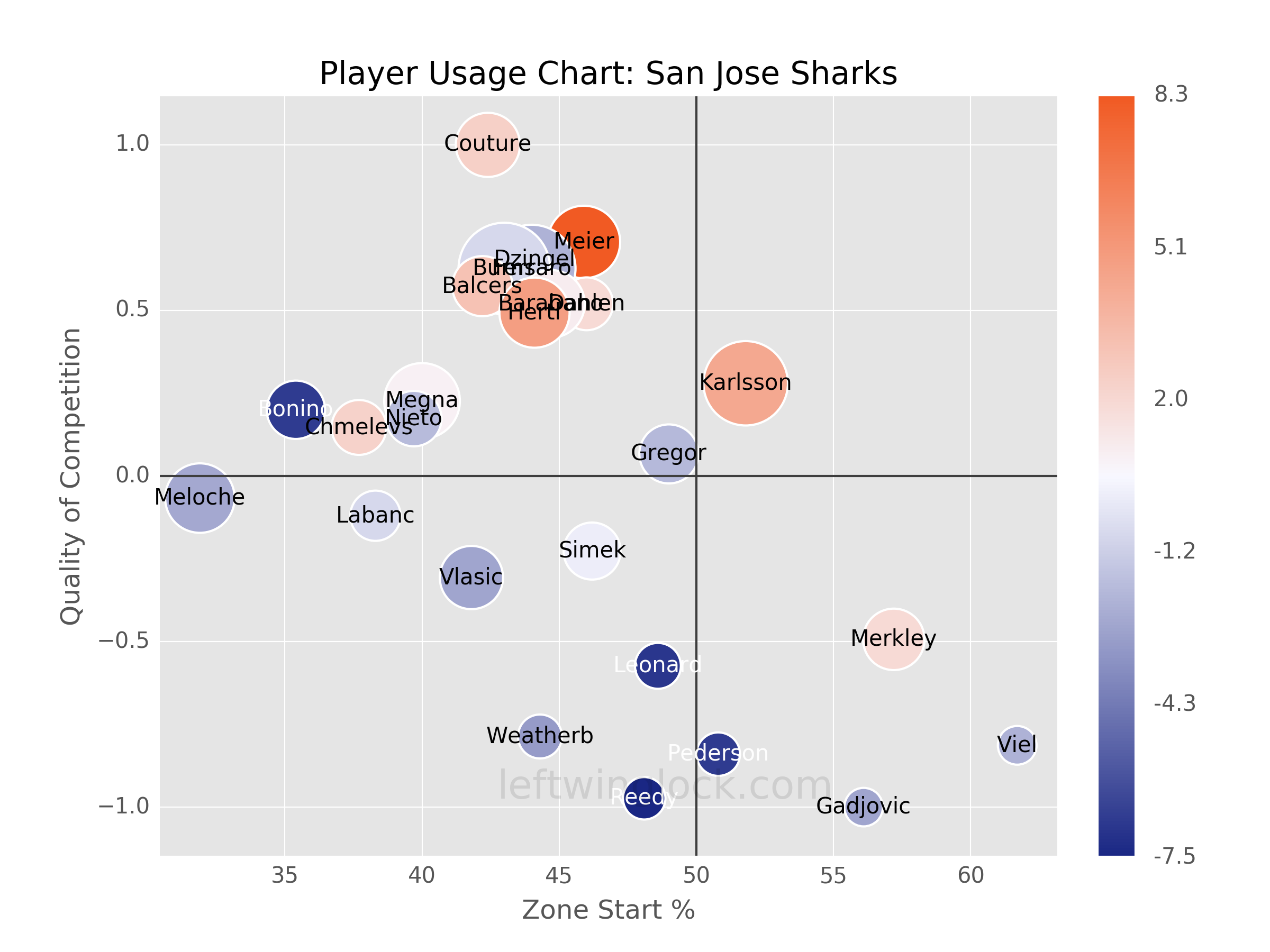 San Jose Sharks Player Usage Chart