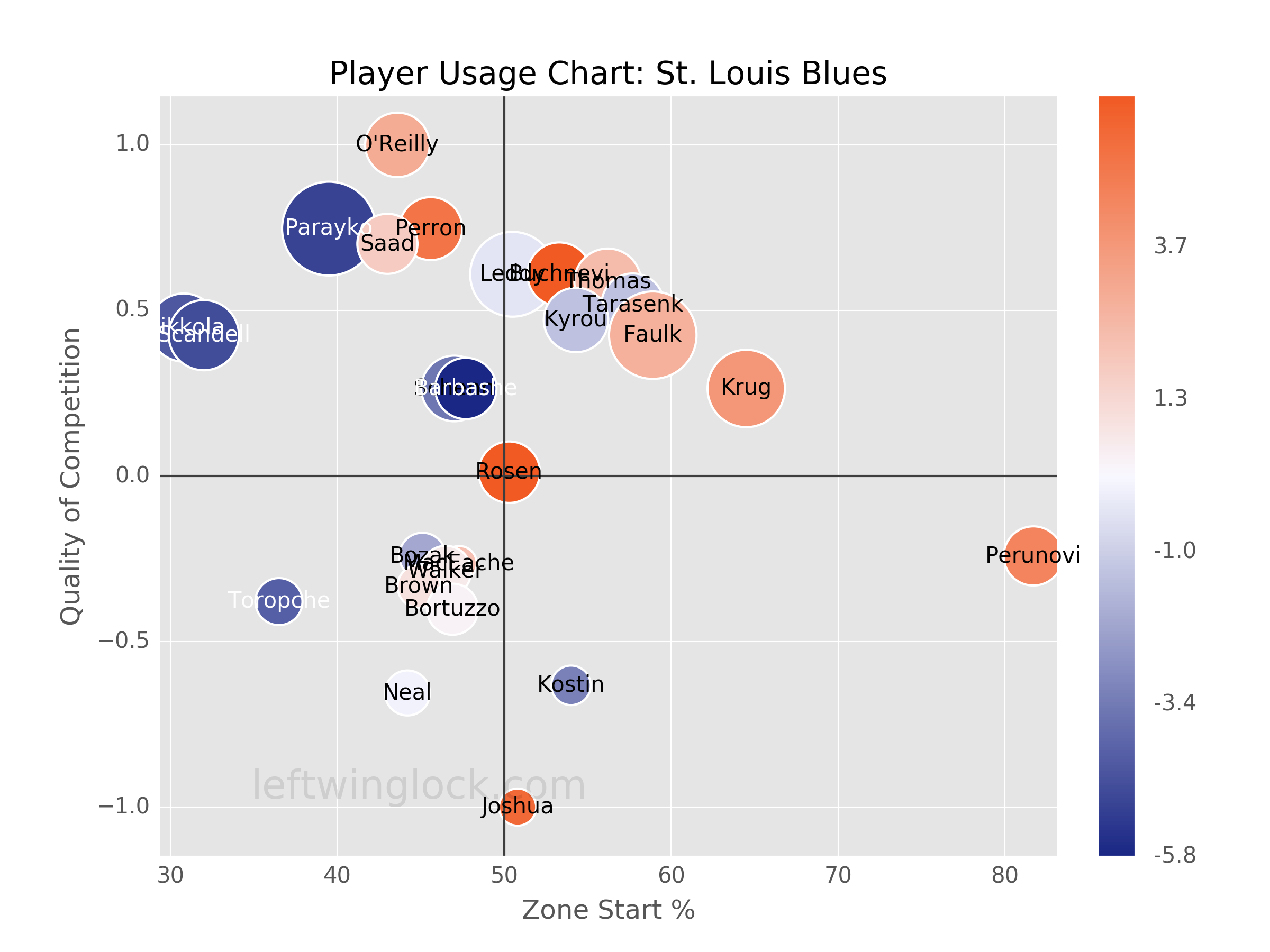 St. Louis Blues Player Usage Chart