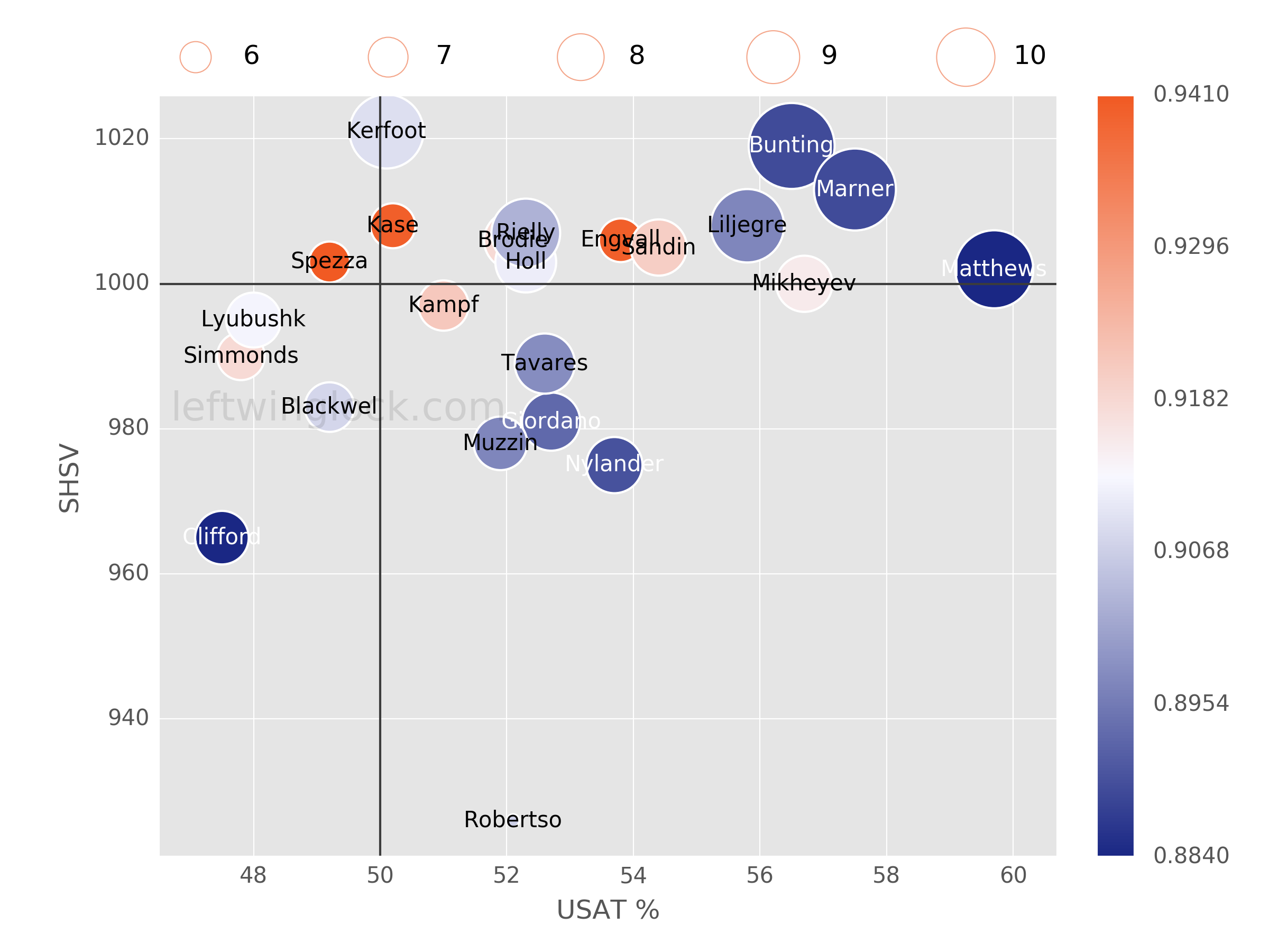 Toronto Maple Leafs Possession and Luck Chart