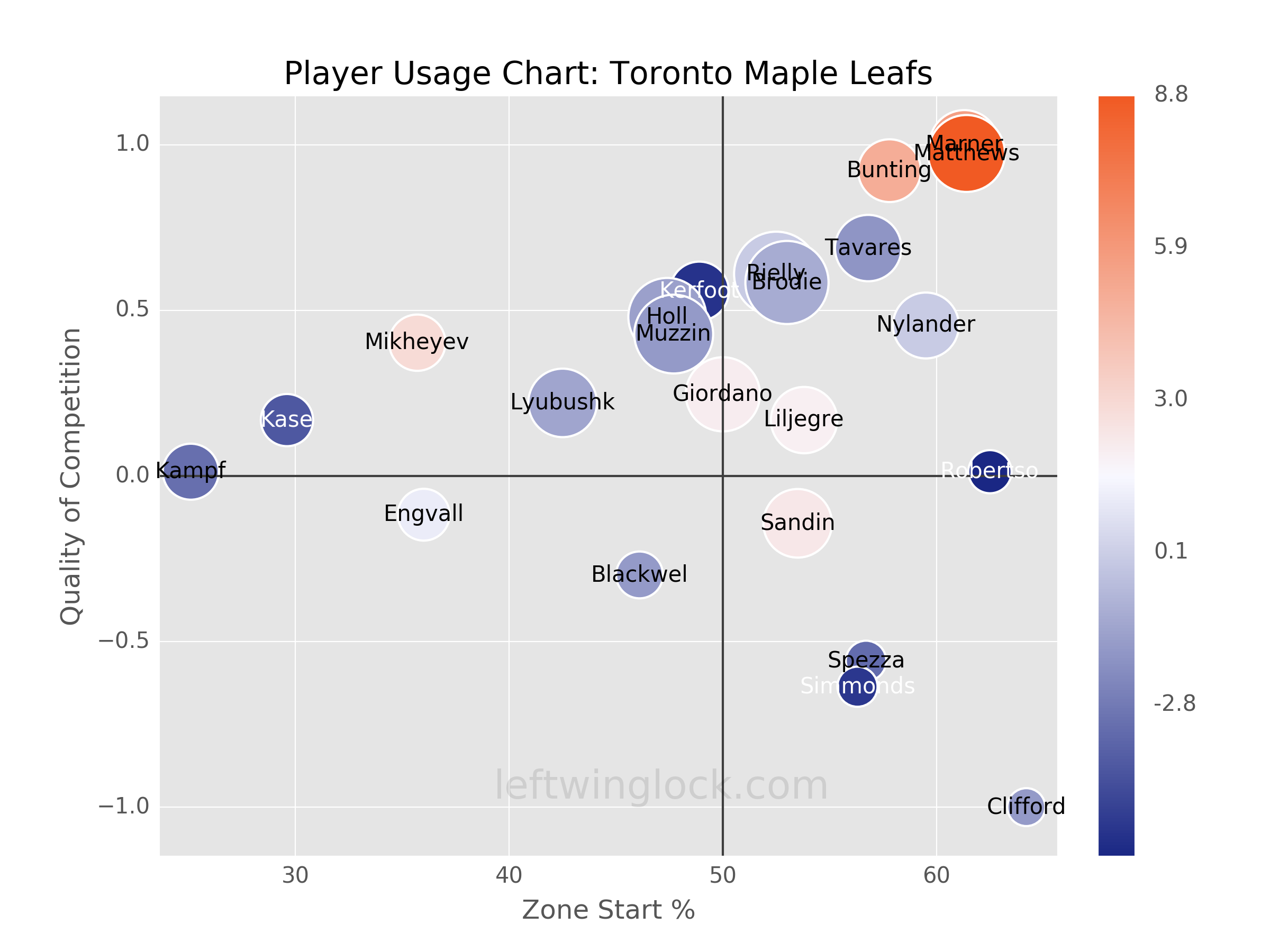 Toronto Maple Leafs Player Usage Chart