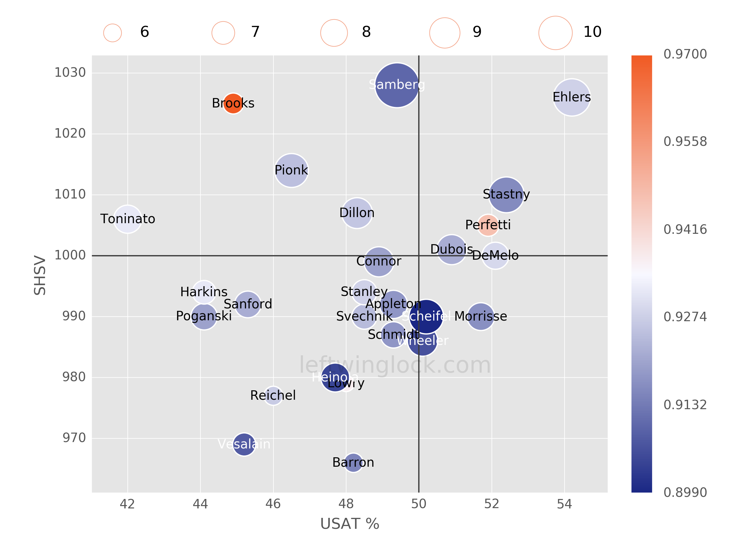 Winnipeg Jets Possession and Luck Chart