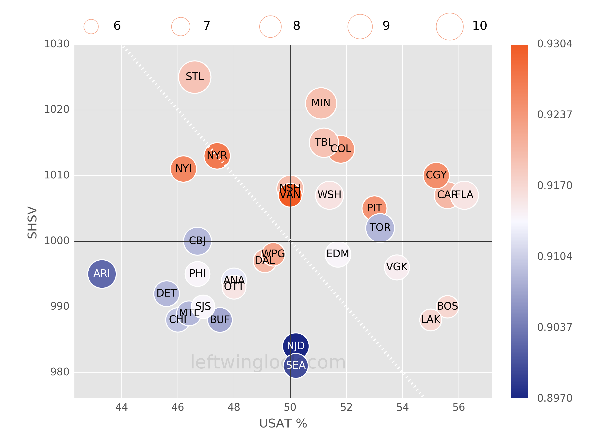 NHL Possession and Luck Chart